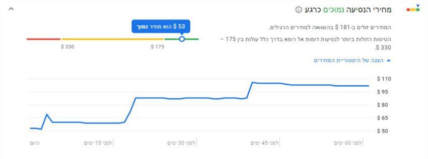 גוגל טיסות (Google flights) - היסטוריית מחירים